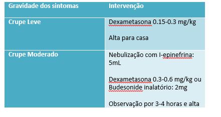 Tratamentos específicos de acordo com a classificação do paciente com crupe viral