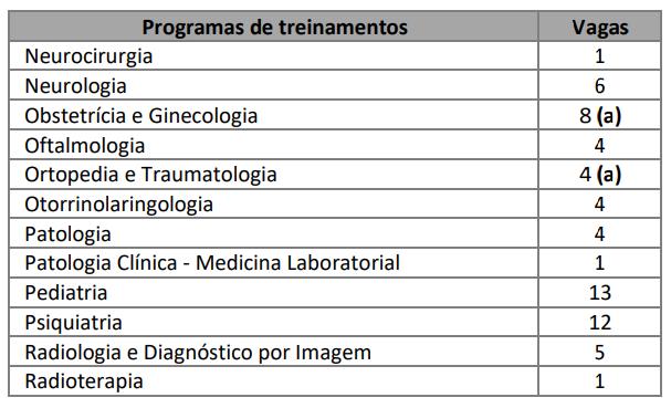 Vagas de residência médica na UFRGS