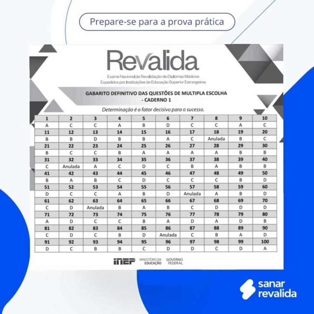 Gabarito Revalida 2020 - Sanar