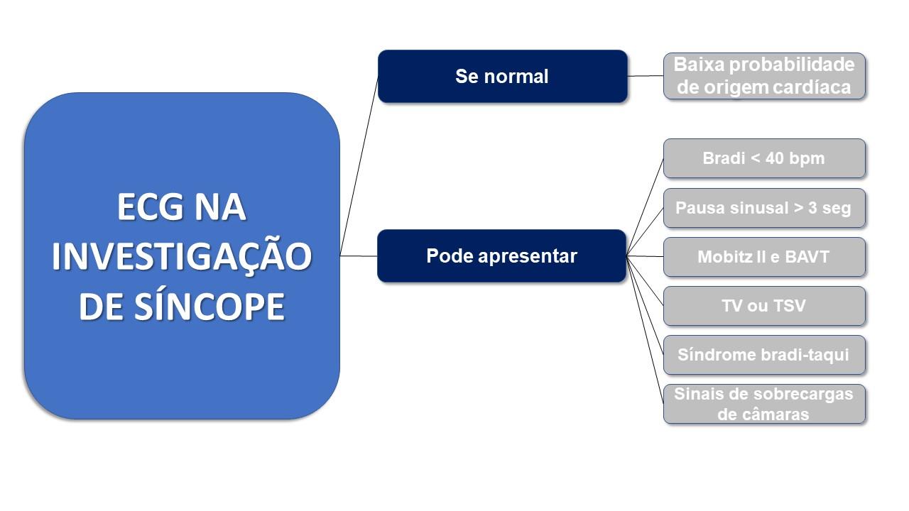 ECG na abordagem diagnóstica da síncope
