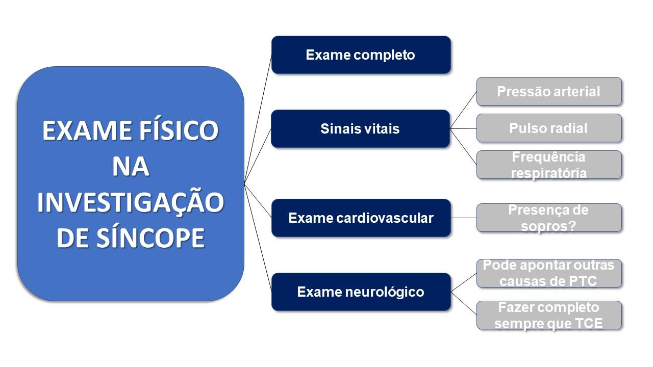 Exame físico na síncope
