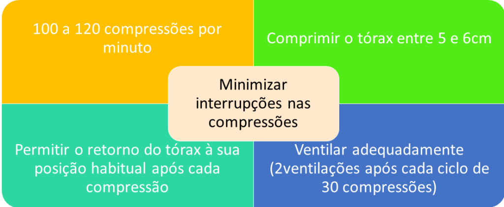 Componentes para realização de RCP de alta qualidade