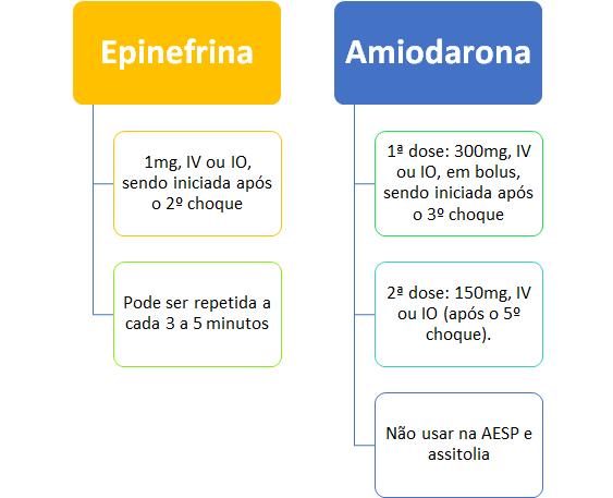 Drogas utilizadas na RCP: Epinefrina e Amiodarona