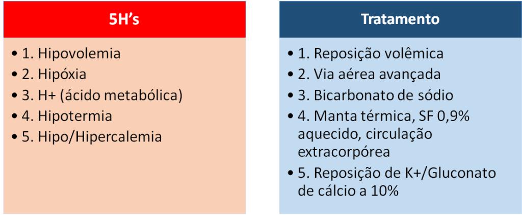 mnemônico 5H's/5T's - Parada Cardiorrespiratória PCR